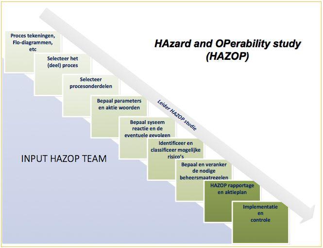 De HAZOP Veiligheidsstudie